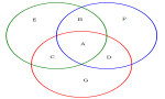 Introduction to Sets and Venn- Diagram
