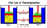 Internal Energy, First Law of Thermodynamics and Specific Heat Capacities of a Gas