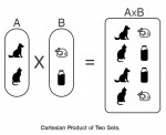 Ordered Pair and Cartesian Product