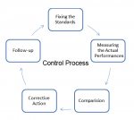 Process and Essentials of Effective Control