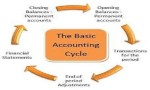 Basic Accounting Concepts and Assumptions