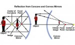Images Formed by Concave and Convex Mirrors and Determination of Focal Length