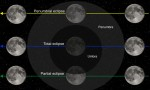 Eclipse and its types.