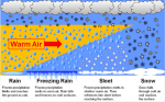 Climatic factors; Precipitation