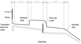 INTRODUCTION TO RVF ITS CHARACTERISTICS ,SEQUENT DEPTH AND ENERGY LOSS RELATIONSHIPS