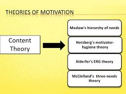 Theories of Motivation - Need Based Theories