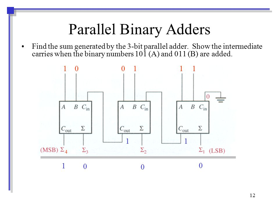 Parallel Binary Adder And Decoder
