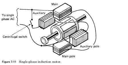 Single phase Synchronous Motors and Universal Motors.