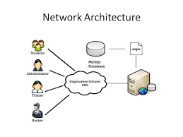 Network Architecture and Network topology