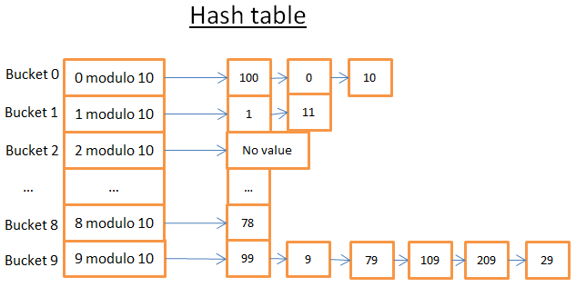 Hash Function and Hash Tables