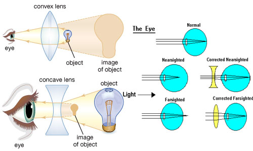 Image Formed by Lenses