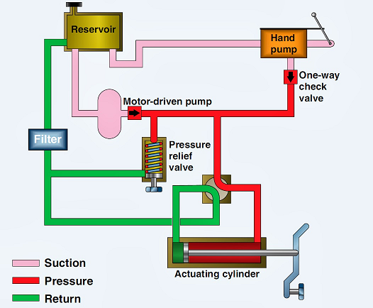 Introduction to Hydraulic Units 1