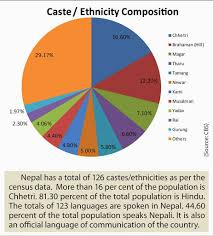 essay of social harmony of nepal of 320 wordsa Issuu is a digital publishing platform that makes it simple to publish magazines, catalogs, newspapers, books, and more online easily share your publications and get.