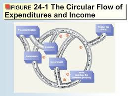 Circular Flow of Income and Expenditure: Introduction and Two Sector Model Analysis