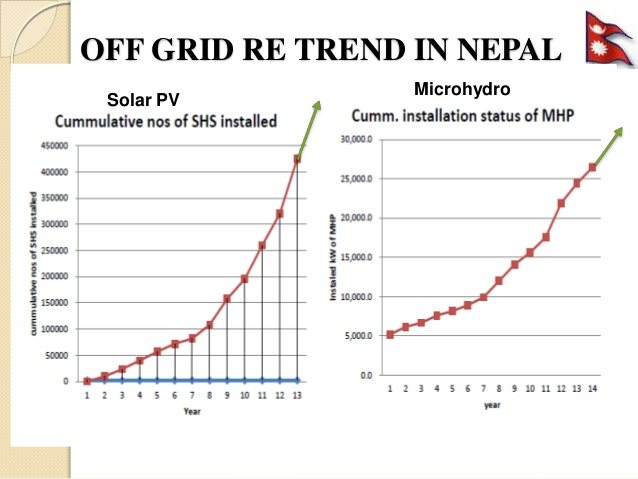 Grid based Rural Electrification