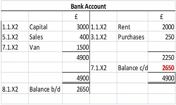 Balancing and Closing of Ledger Accounts