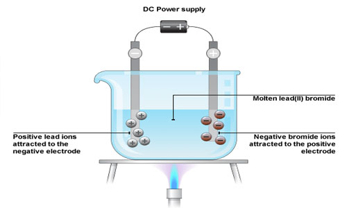 Conductors and Electrolytes
