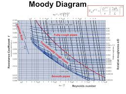 COLEBROOKE'S WHITE EQUATION AND MOODY DIAGRAM