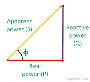 Causes and Disadvantages of Low Power Factor