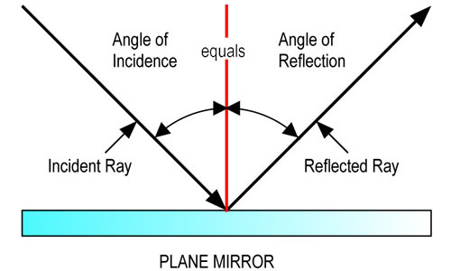 Reflection of Light at Plane Surface
