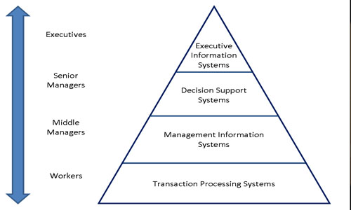 Information System and Social Impact of Computer