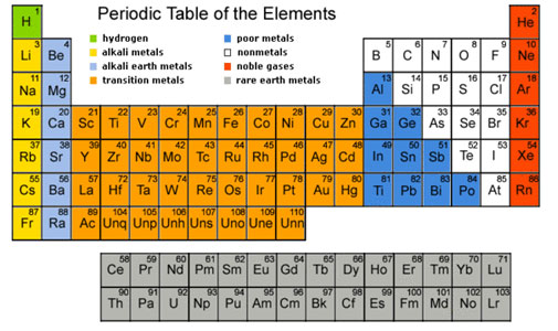 Modern periodic table kullabs urtaz Image collections