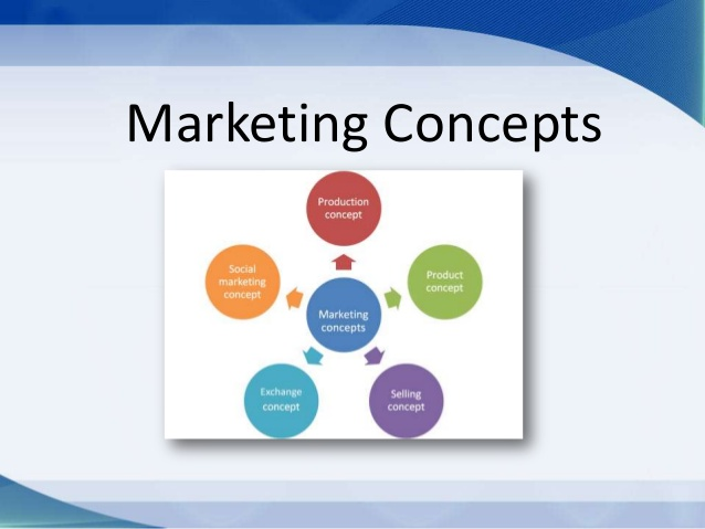 Various Concepts of Marketing