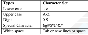 Character Set of C Programming Language