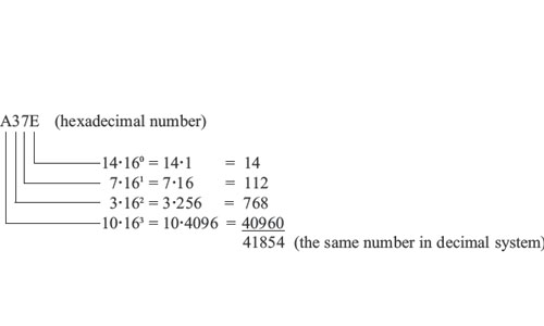 Hexadecimal and Binary Arithmetic