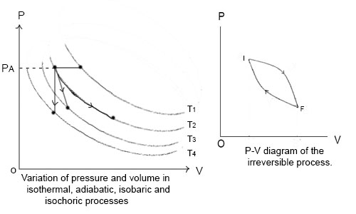 Isochoric, Isobaric, Reversible and Irreversible Process