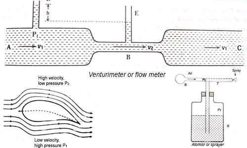 Stream-line and Turbulent Flow, Energy of a Liquid and Bernoulli's Theorem