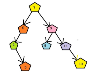 Sequential, Binary and Tree Search