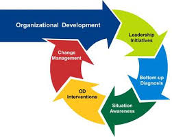 Area of Change Management, Resistance to Change and Organization Development