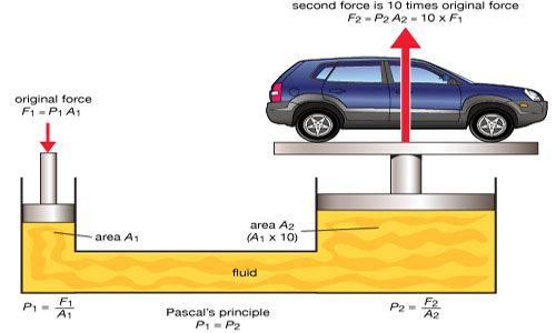 Pressure, Pascal's Law of Pressure and Upthrust