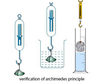 archimedes principle example in real life