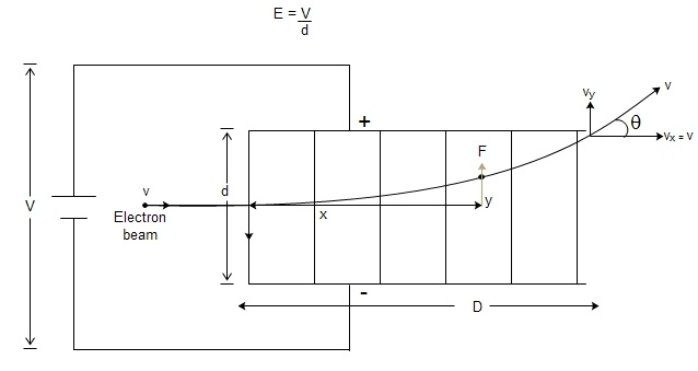 Fig: Deflection in electric field