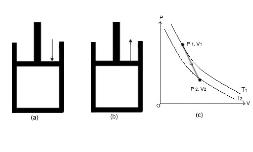 (a) Adiabatic compression (b) Adiabatic compression (c) Variations of P and V during adiabatic process.