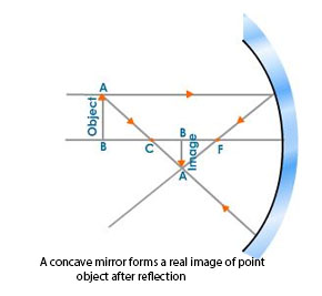 Mirror formula for concave and convex mirror kullabs mirror formula for convex mirror when real image is formed ccuart Choice Image