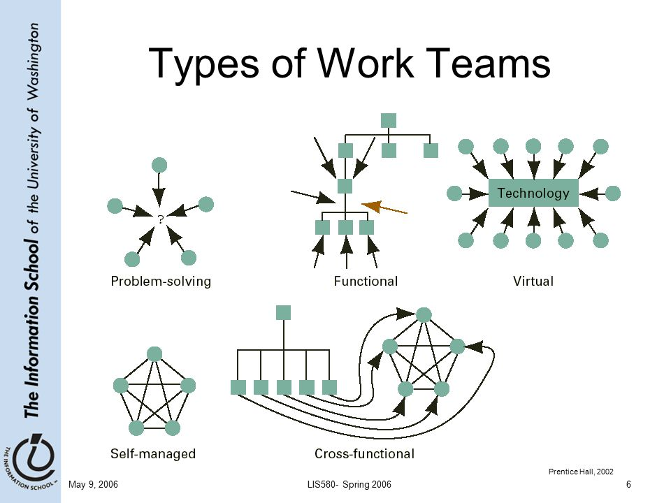 work teams The aim of group work is to enable you to undertake more detailed and comprehensive projectsleading to deeper learning this is achieved through the combined talents of group members contributing knowledge, skills and ideas one difficulty with group work is that you can't work as quickly as you can by yourself.