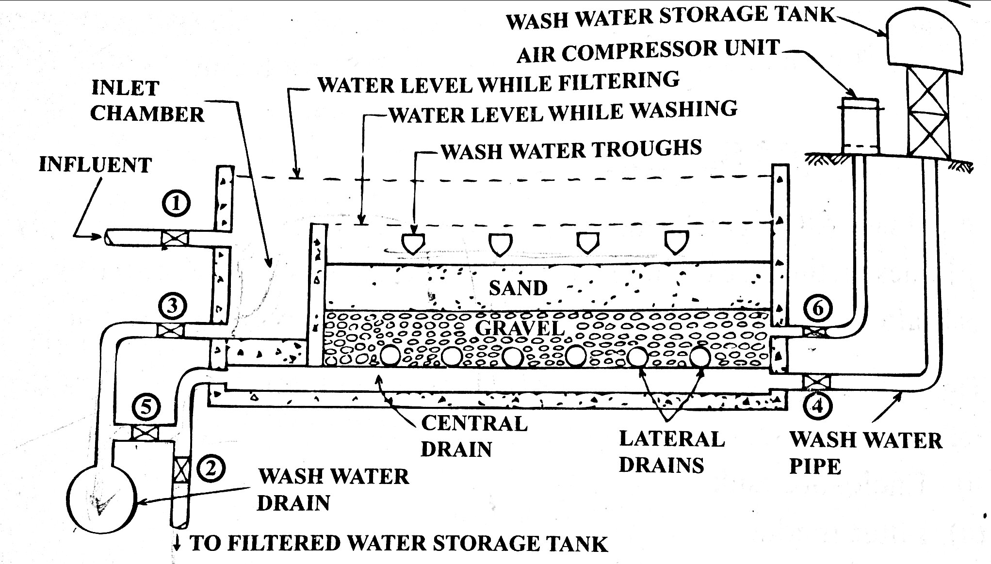 water treatment  rapid sand filters and pressure filters