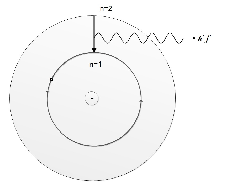 Bohr's Frequency Condition