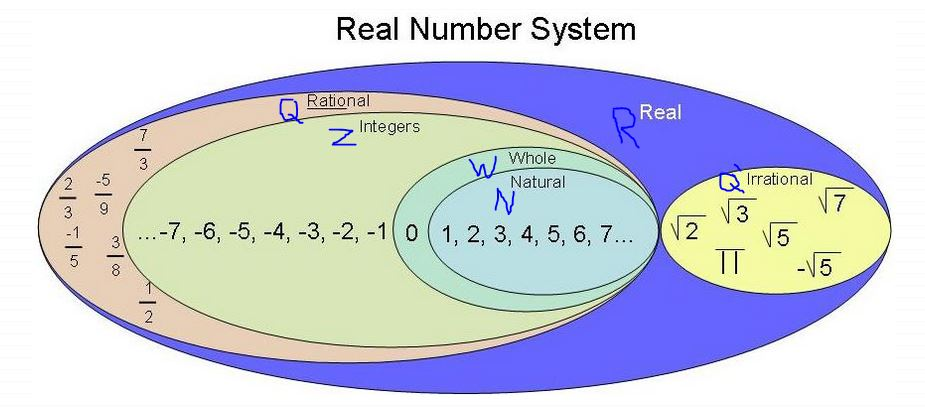 Fig: Real Numbers