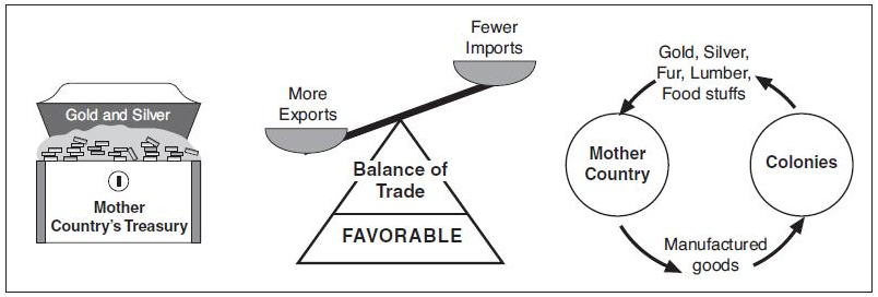 mercantilism international trade and favorable balance 2) but mercantilism should never be viewed as a  english mercantilist policies  more devoted to foreign trade in  'favourable balance' of payments: with δ.