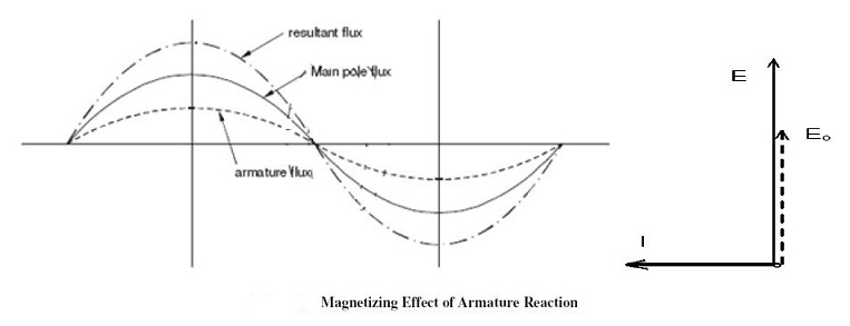 fig:Armature reaction for capacitive load