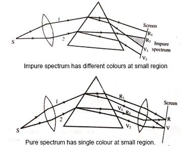 Notes on Dispersion and Spectrometer | Grade 11 > Physics ...