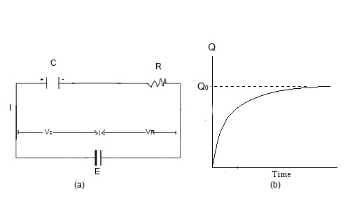 (a) Charging a Capacitor (b) Graph of charging nature of capacitor