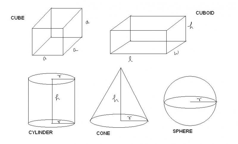 Source: geometryworld.blogspot.com Fig: Cuboid, Cube, Sphere, Cylinder