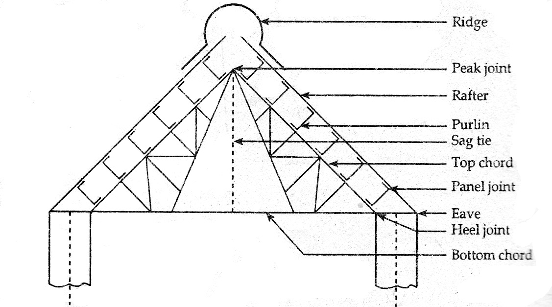 Notes on Types of Roof Truss and Components of Root Truss, Loads on