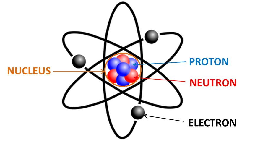 Source: felipe1457.blogspot.com Fig: Electron