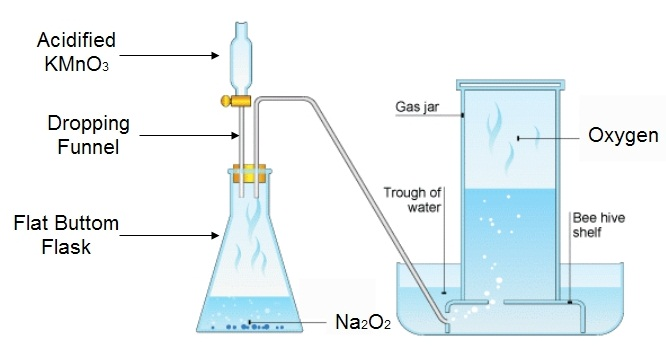 Fig: Lab preparation of oxygen (Without heating)